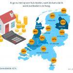 1 op 5 starters op woningmarkt bereid te overbieden op huis