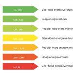 Energielabel mogelijk toch voordelig vanaf juli 2021