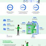 98% van de huizenkopers wil verduurzamen, helft kent mogelijkheden financiering niet