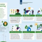 Verduurzamen van koopwoningen door Convenant verduurzaming in de koopketen