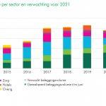 Nederlandse vastgoedbeleggingen laten herstel zien in tweede helft van 2021